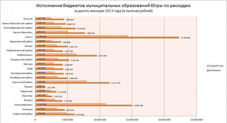 расходы в рублях