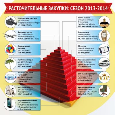 infografika_goszakupki