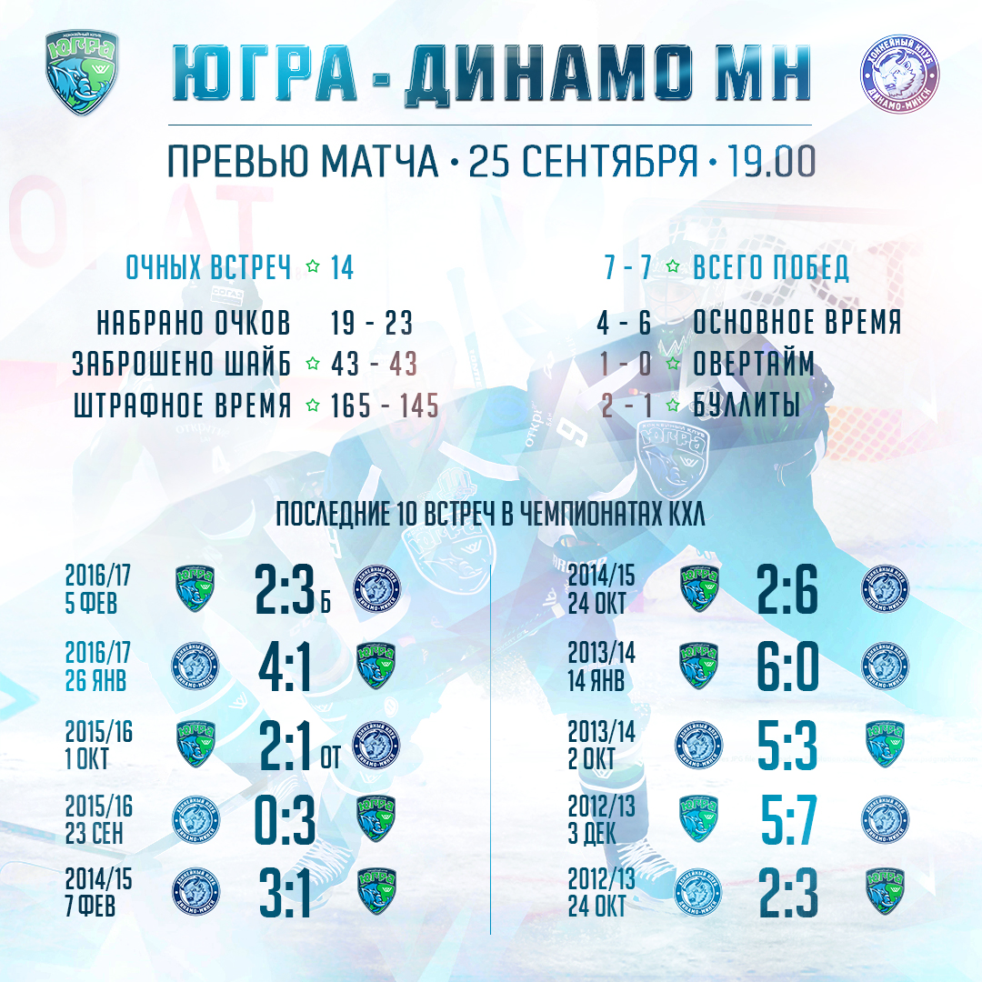 Гол Ковыршина принес минскому «Динамо» победу над «Югрой»